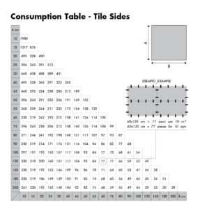 Raimondi Tile Levelling System Consumption Table - Tile Sides