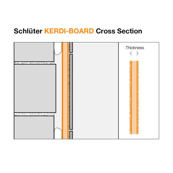 Schluter KERDI BOARD Cross Section