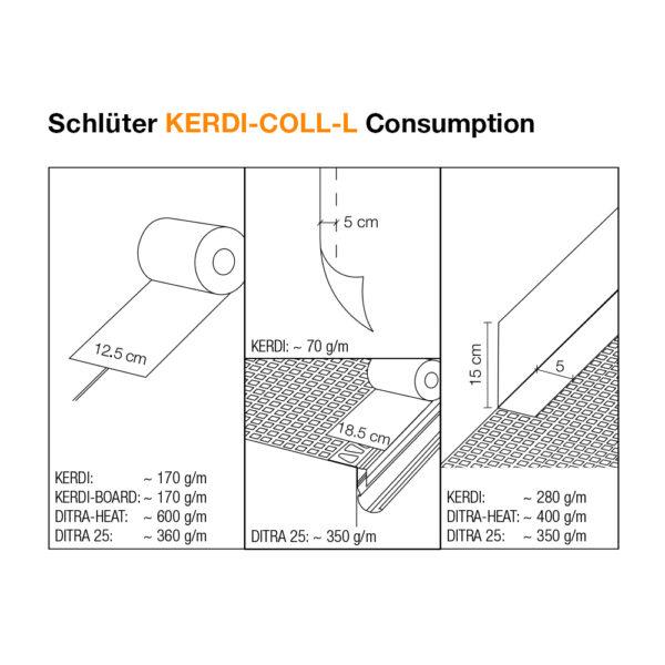 Schluter KERDI COLL L - Consumption