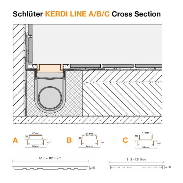 Schluter KERDI LINE A/B/C Grate & Frame Cross Sections